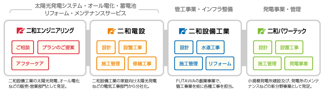 FUTAWAグループのワンストップ体制